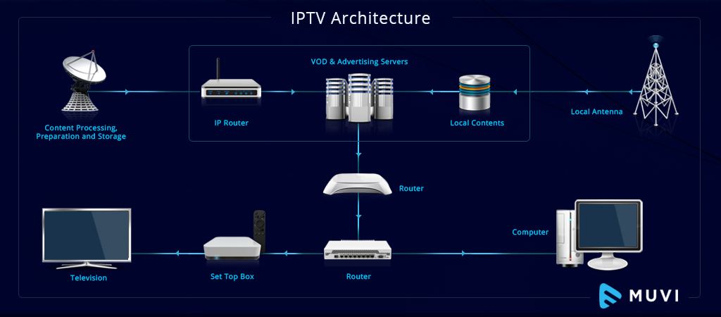 Begini Proses Kerja Chipset IP TV